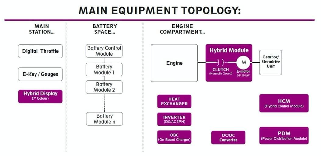 Main Equipment Topology